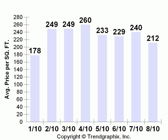 Bainbridge Island Price Per Square Foot for homes 2010