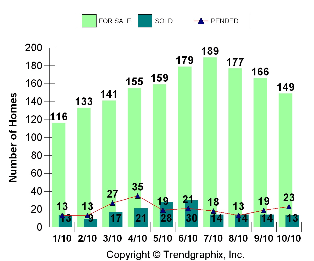 For Sale Pending and Sold data for Bainbridge Island October 2010