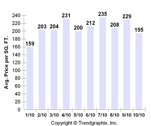 Average Price Per Square Foot on Bainbridge Island for 2010