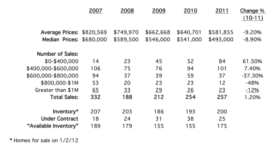 2011 year end real estate stats for Bainbridge Island, WA