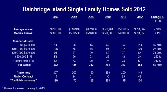 Bainbridge_island_2012_sales_data_real-estate