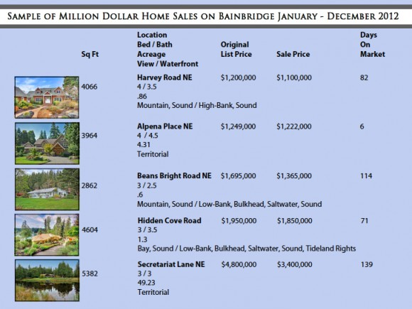 Bainbridge 2012 sales
