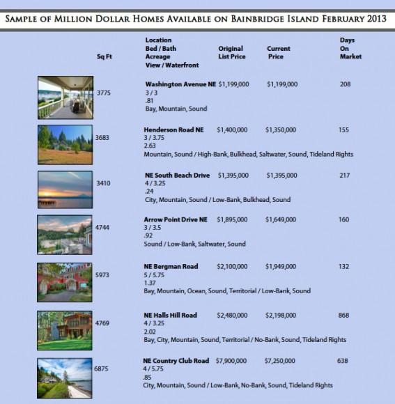 Bainbridge current million dollar market