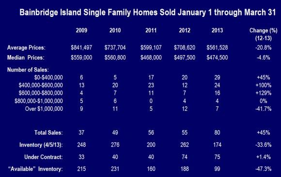 Bainbridge Island Sales data graph q1 2013
