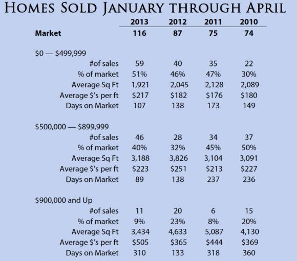 Bainbridge Island Sales Data by Jen Pells