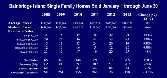 Bainbridge Island Real Estate Market 2013