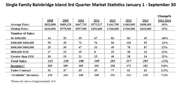 Bainbridge Island 2014 Real Estate Market