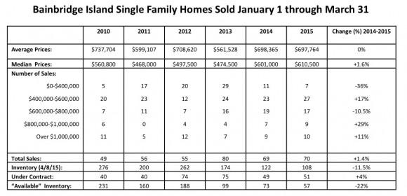 Bainbridge Real Estate Market info
