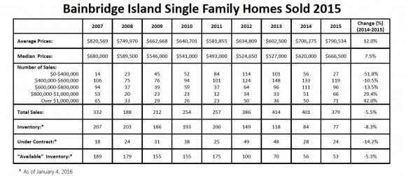 Bainbridge Island Real Estate Data 2015 2016