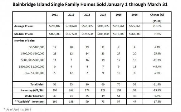 Bainbridge 2016 Real Estate Market
