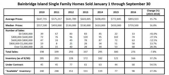 Bainbridge Island Real Estate Market 2016 Jen Pells Windermere Realtor