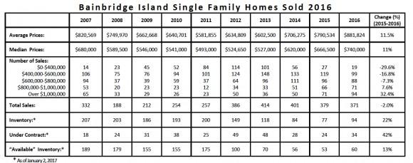 Real Estate on Bainbridge Island   Jen Pells Realtor