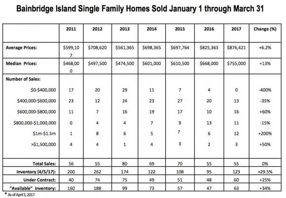 Bainbridge Island Real Estate Market 2017 Jen Pells