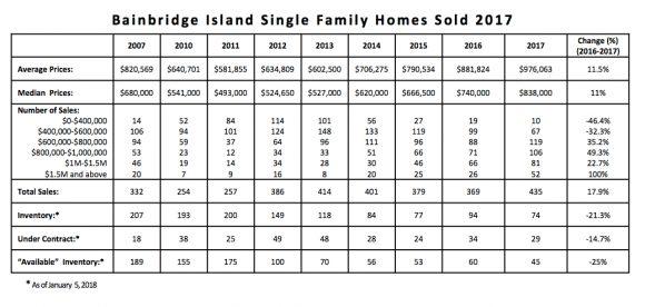 Bainbridge Island Housing Market 2017