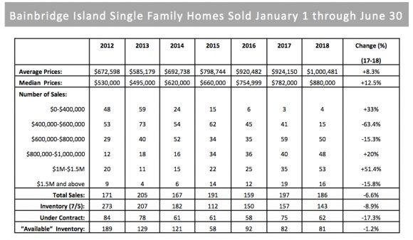 Bainbridge Island Real Estate Data 2018